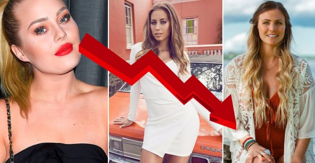 Influencerna as the peaks and drops on Instagram