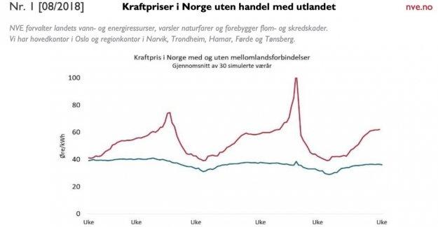 Bjørnar Moxnes of the power report: - Idiotanalyse