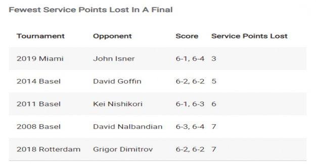 Federer's Final of the Superlative against Isner