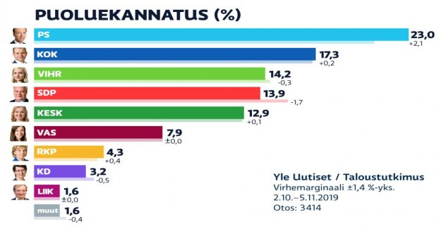 Yle poll: support for the true finns in the condition of the jump, the democrats decline will only continue