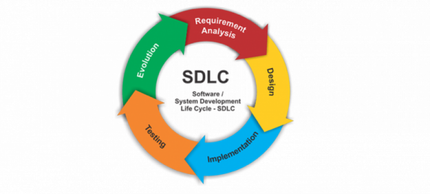 Understanding Software Testing Life Cycle (Stlc) As An Important Process In Software Development