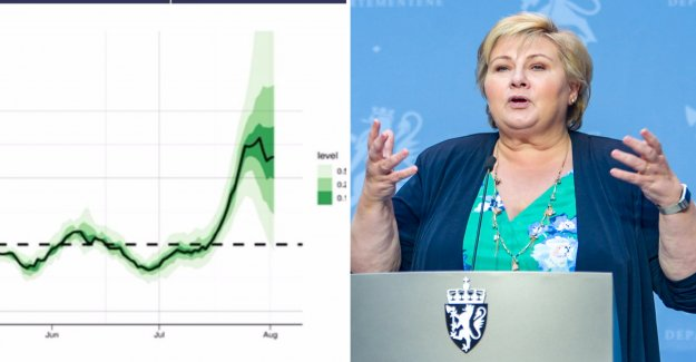 The curve is concerned, researchers in Norway