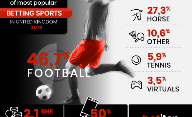 The Ranking of the Most Popular Sports to Bet on in The United Kingdom