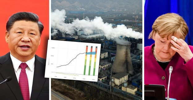 The world's largest environmental BOV-and increases its emissions