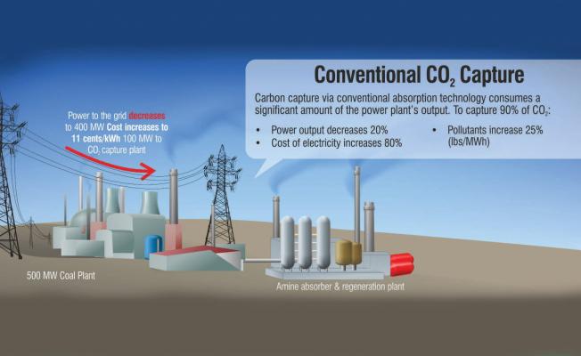 Carbon Capture and Utilization Explained