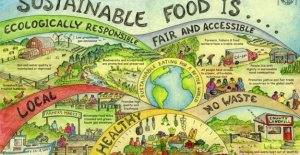 In the world we are 7.7 billion people and we produce food in order to nourish the 3.4 in a sustainable way