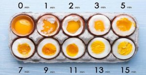 How to become the perfect: How should your eggs be?